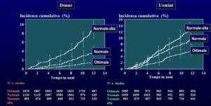 2008 - Linee guida sull'ipertensione arteriosa - Studio..